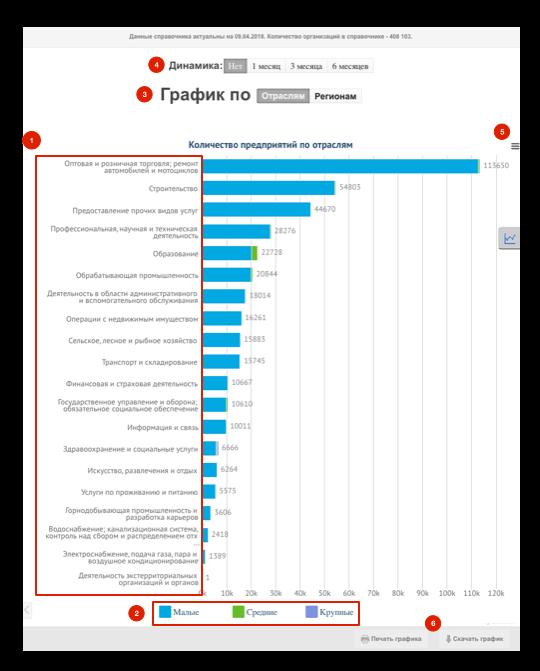 График организации Казахстана